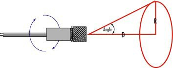 Laser Alignment and Positioning