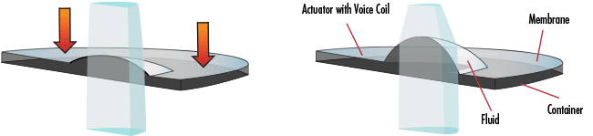 Diagram illustrating the working principle of the Optotune Electrically Focus-Tunable Liquid Lenses.