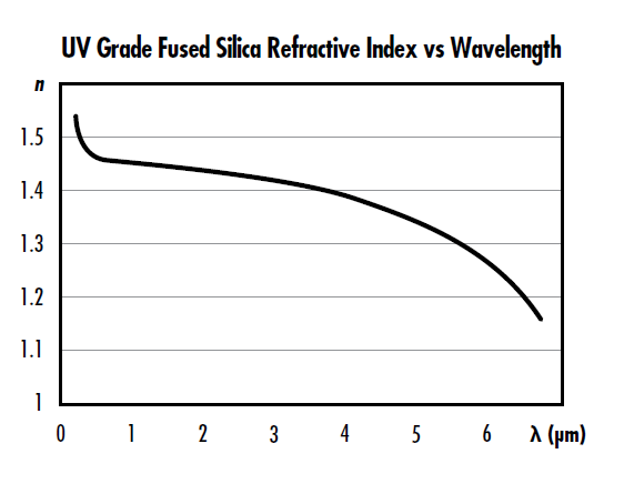 >Figure 1: Refractive index of UV Grade fused silica as a function of wavelength