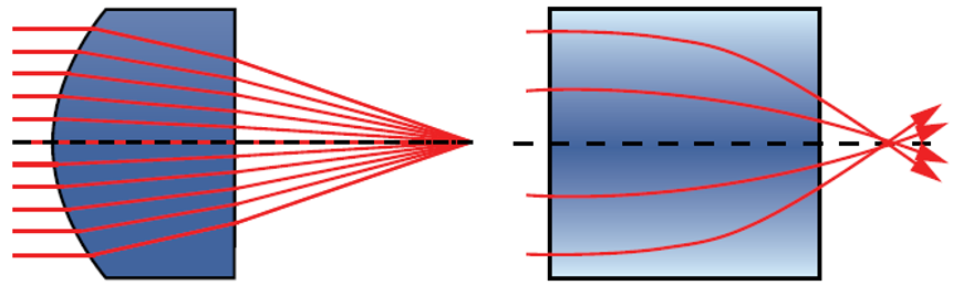 Figure 1: Comparison of homogeneous lens and a GRIN lens focusing light to a point.
