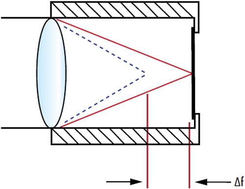 Figure 2: The change in an optical component's refractive index with temperature (dn/dT) can lead to a shift in a lenses focal length (∆f), changing the focus position.