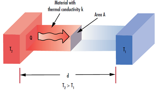 Figure 3: The thermal conductivity of a material (k) defines its ability to transfer heat (Q) through a given thickness (d).